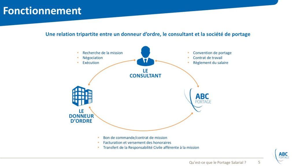 ABC Portage / Powerpoint / Diapo5